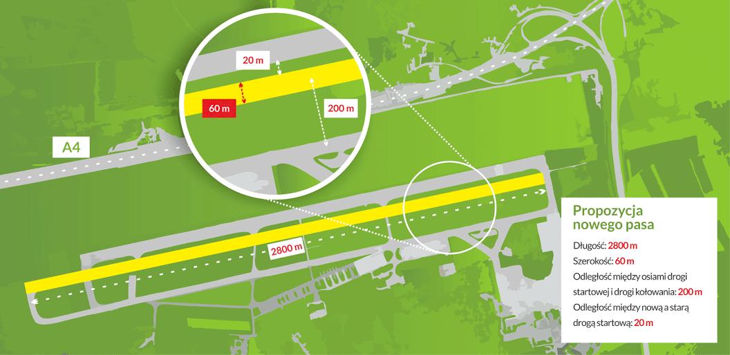 Nowa droga startowa – Lotnisko Kraków Balice
